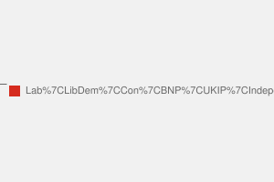 2010 General Election result in Stoke-on-trent Central